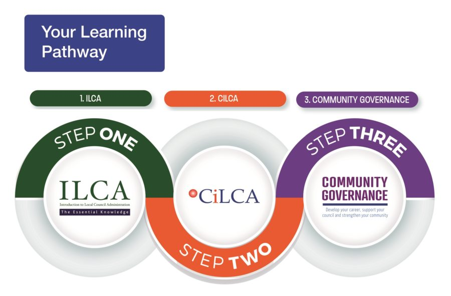 SLCC learning pathway