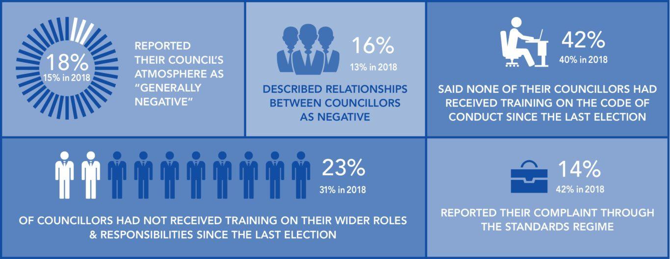Standards & Behaviour survey results - 2018 & 2021