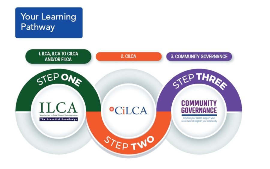 Your Learning Pathway